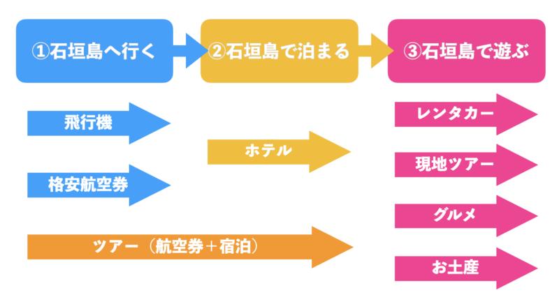 石垣島旅行の流れ