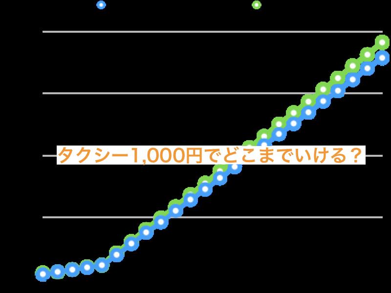 石垣島のタクシー料金と距離の目安