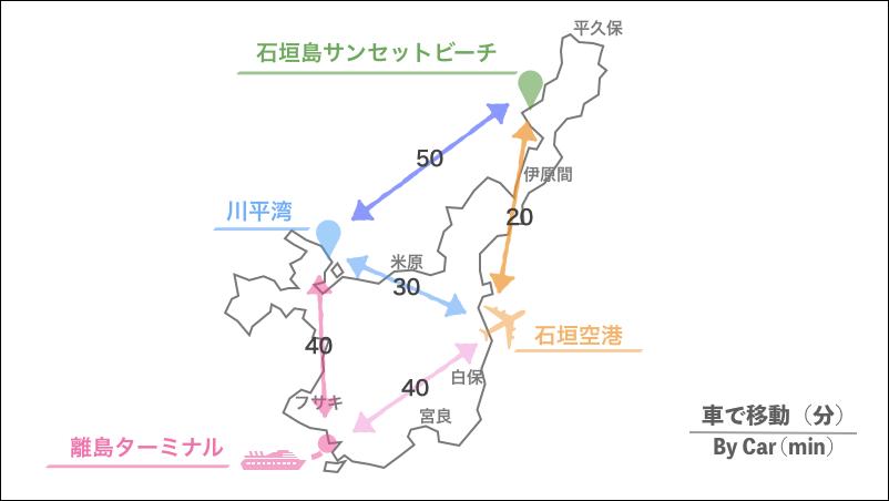 石垣島,アクセス