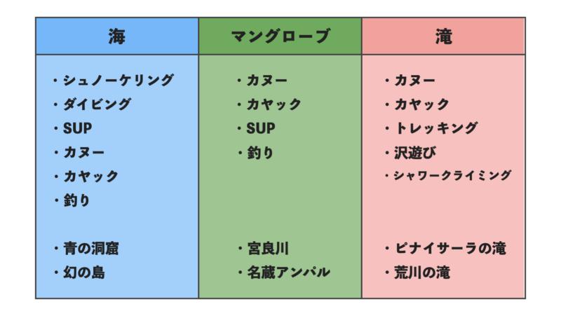 石垣島ツアーアクティビティの種類