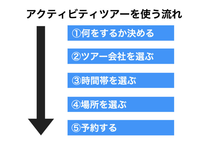 石垣島ツアーアクティビティを使う流れ