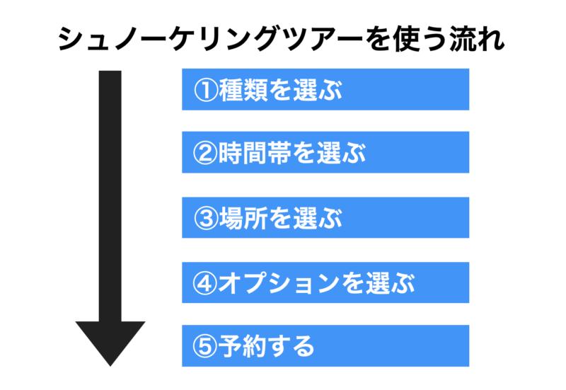 石垣島ツアーシュノーケリングを使う流れ