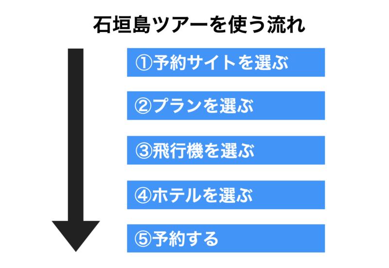 石垣島ツアーを使う流れ