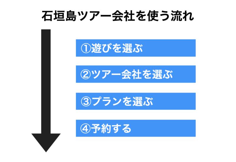 石垣島ツアー会社を使う流れ