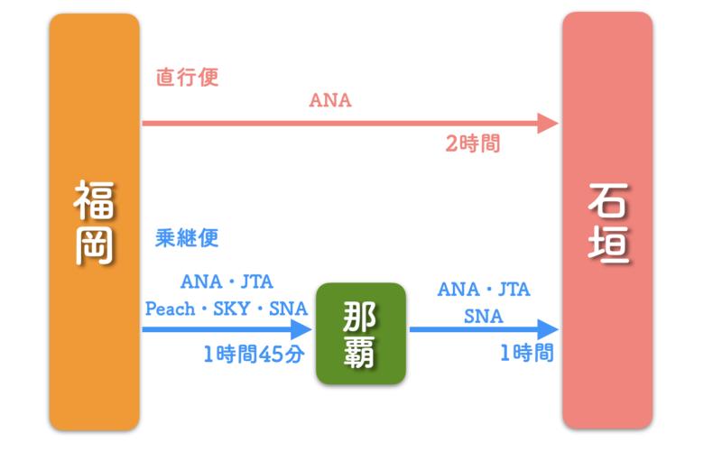 福岡 石垣島 飛行機 路線