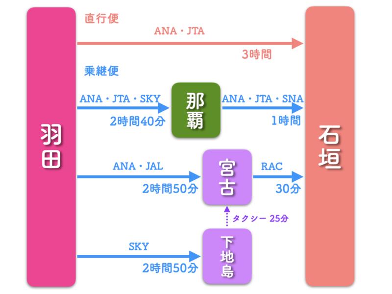 羽田 石垣島 飛行機 路線