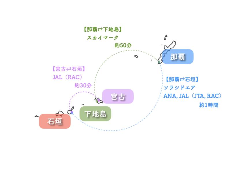 那覇から石垣島への格安航空券のルート