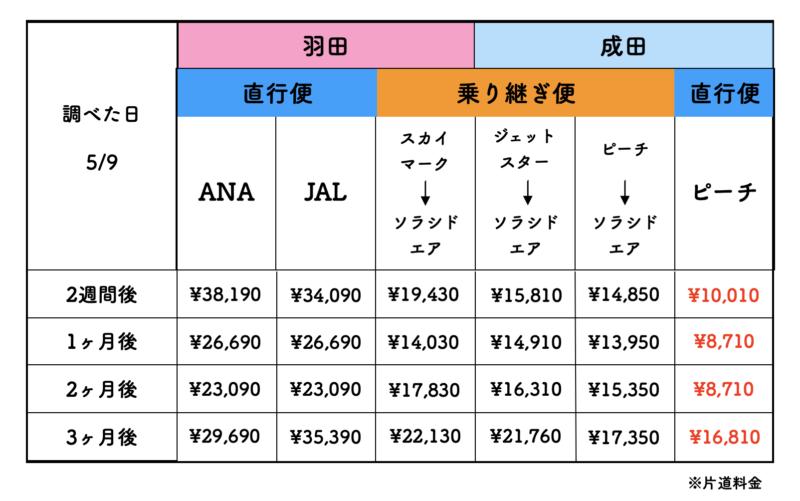 東京から石垣島の格安航空券の料金