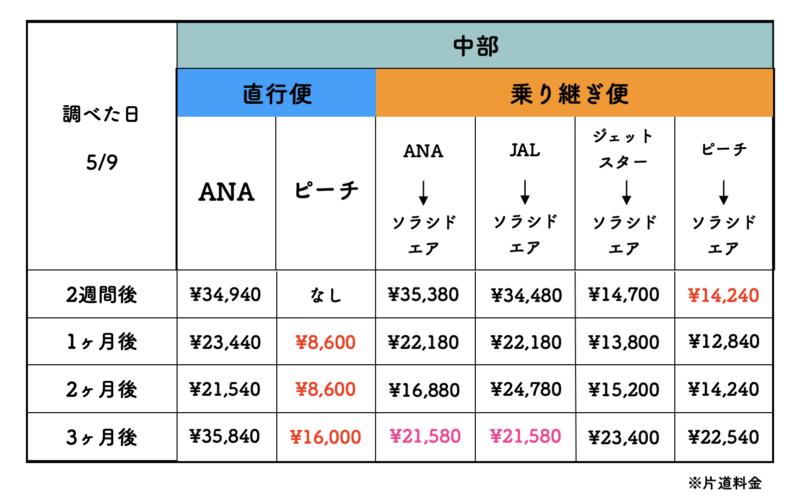中部から石垣島の格安航空券の料金