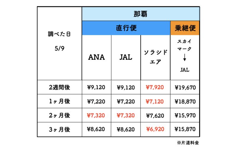 那覇から石垣島の格安航空券の料金