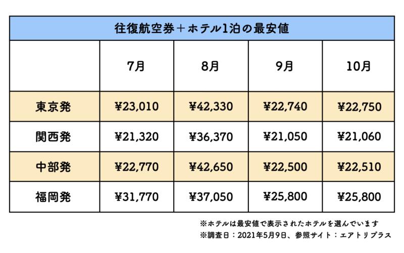 格安航空券+ホテルパックの料金表