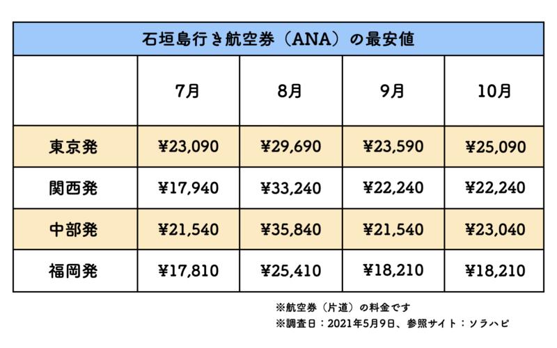 石垣島 航空券 ANA 料金表
