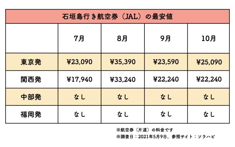 石垣島 航空券 jal 料金表