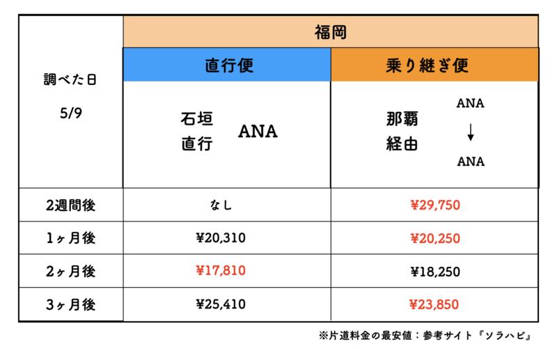 石垣島 航空券 ana 福岡 料金表