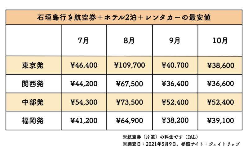 石垣島 航空券 ホテル レンタカー 相場
