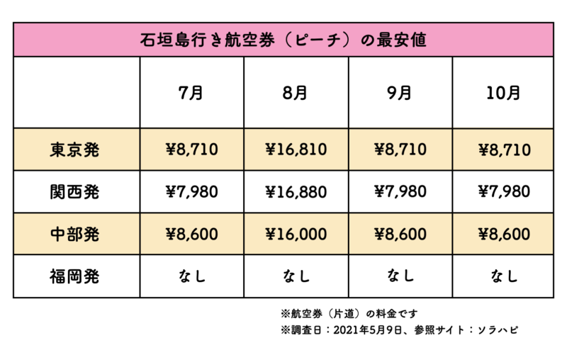 石垣島 航空券 ピーチ 料金表