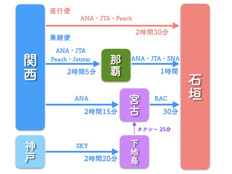 関西 石垣島 飛行機 路線