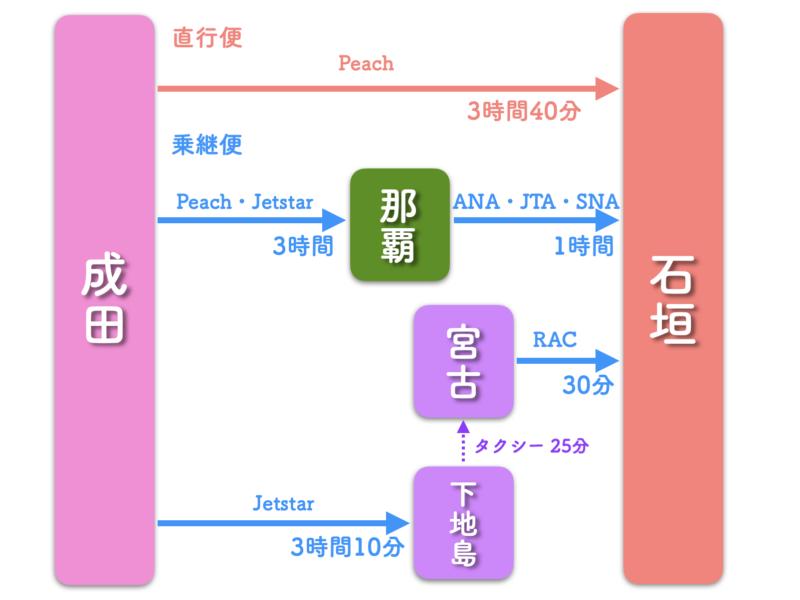 成田 石垣島 飛行機 路線