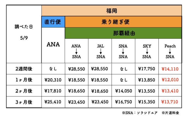 福岡 石垣島 航空券 料金表