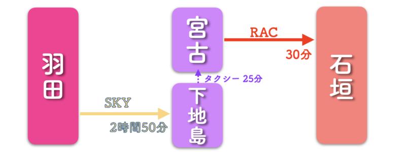 羽田 石垣島 lcc 宮古島経由