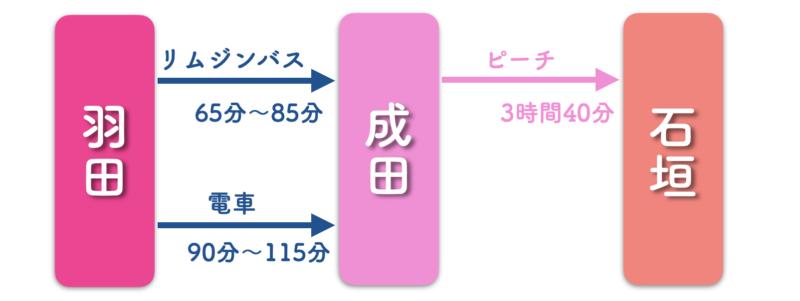 羽田 石垣 ピーチ