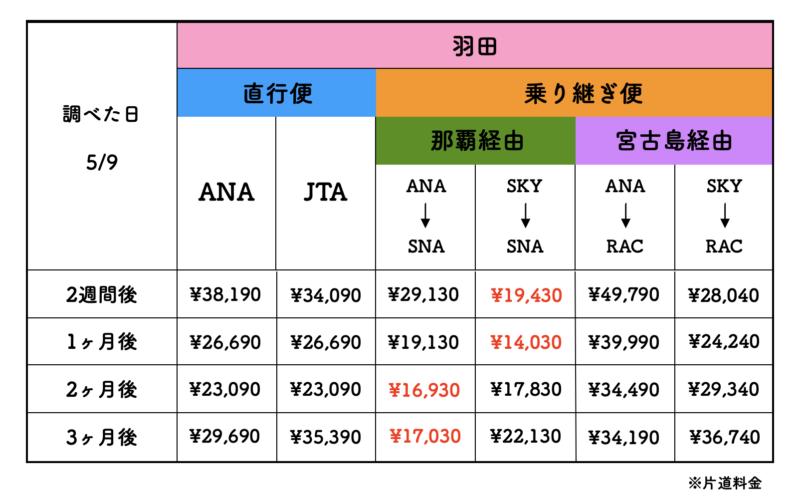 羽田 石垣島 航空券 料金表