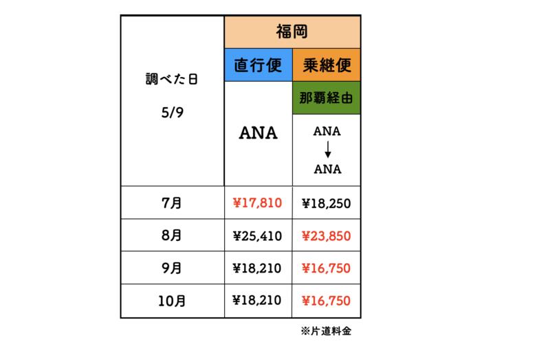 福岡 石垣 ANA 料金