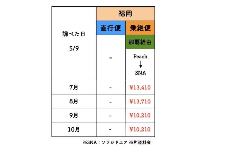 福岡 石垣 ピーチ 料金