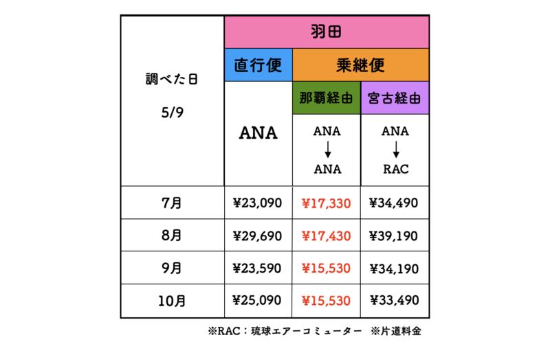 羽田 石垣 ANA 料金