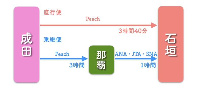 東京 石垣島 飛行機 ピーチ 路線