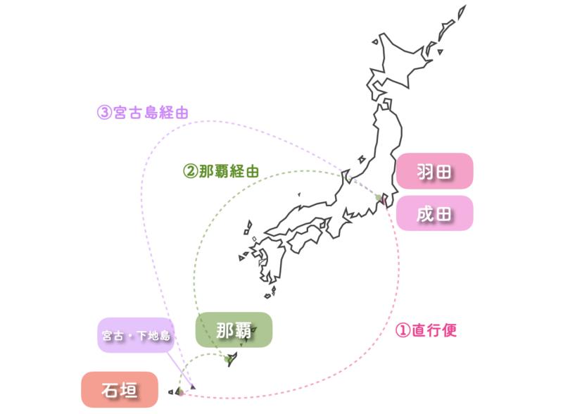 石垣島 飛行機 東京 路線