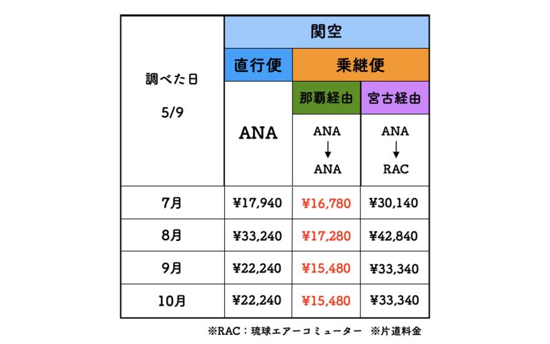 関空 石垣 ANA 料金