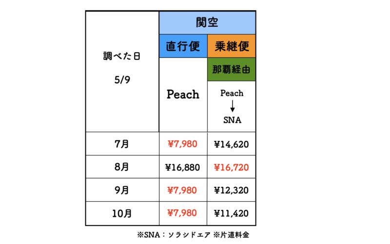 関空 石垣 ピーチ 料金