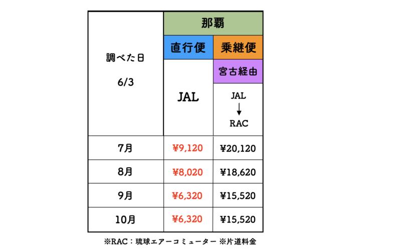 本島(那覇) 石垣 jal 料金