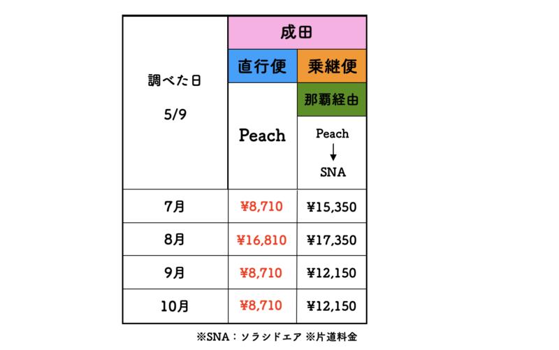 成田 石垣 ピーチ 料金