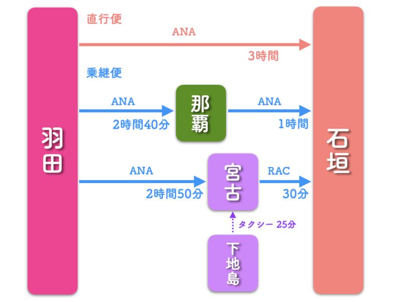 東京 石垣島 飛行機 ana 路線