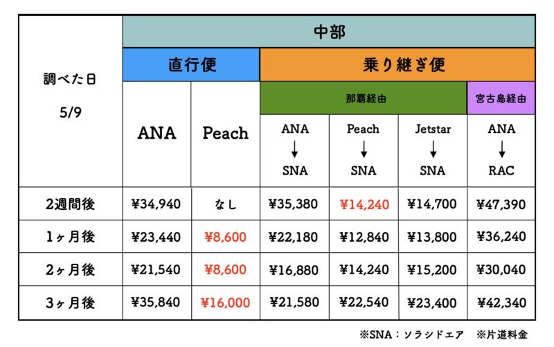 名古屋 石垣島 航空券 料金表