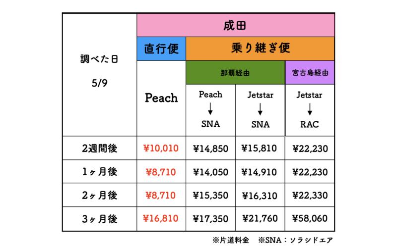 成田 石垣島 航空券 料金表