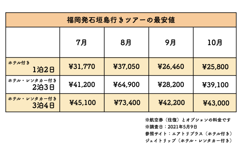 福岡 石垣島 ツアー 料金表