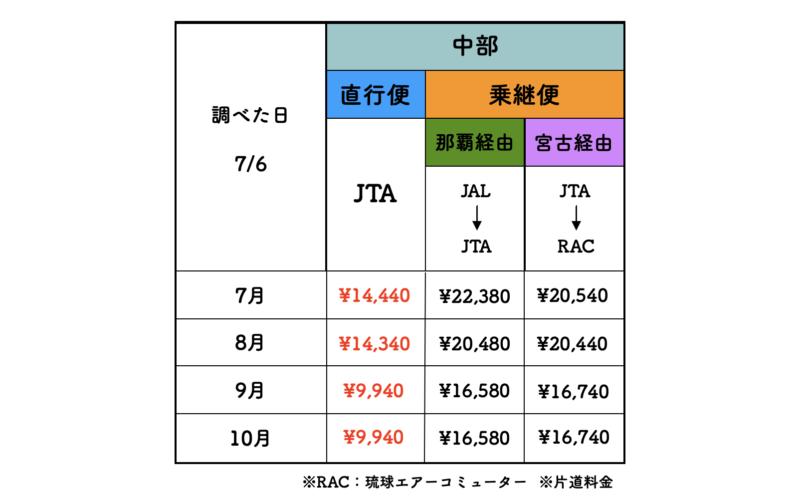 名古屋 石垣島 jal 料金表