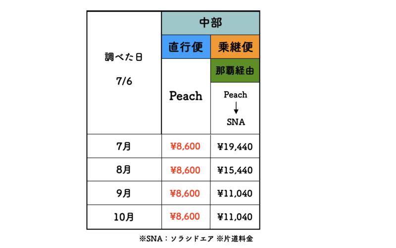 名古屋 石垣島 ピーチ 料金表