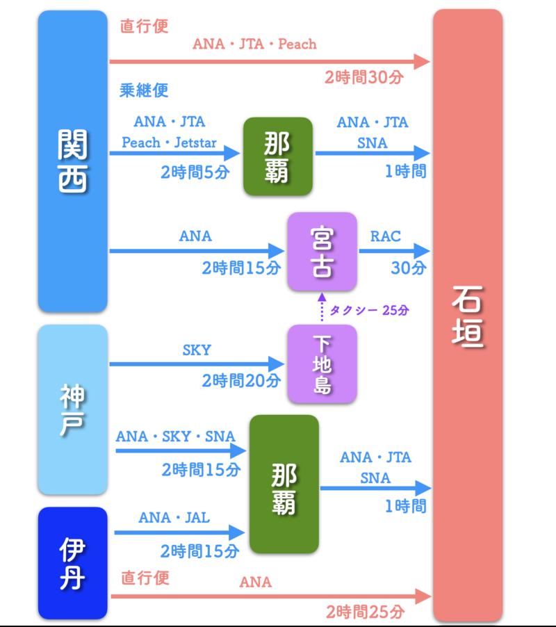 大阪 石垣島 飛行機 ルート 時間