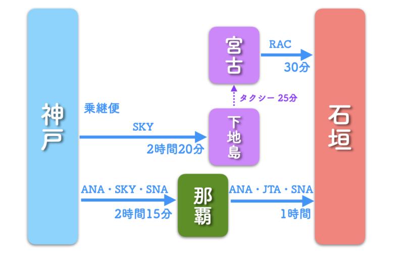 神戸 石垣島 飛行機