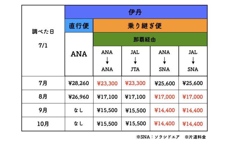 伊丹 石垣島 航空券