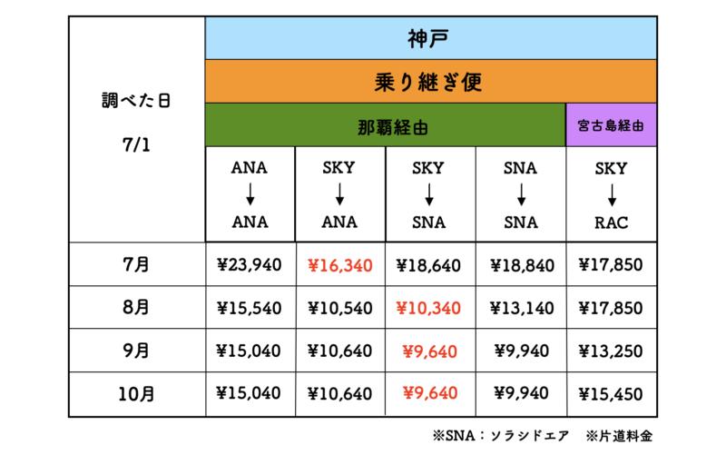 神戸 石垣島 航空券
