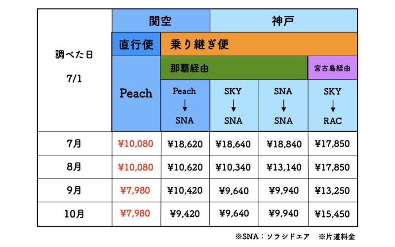 大阪 石垣島 格安航空券
