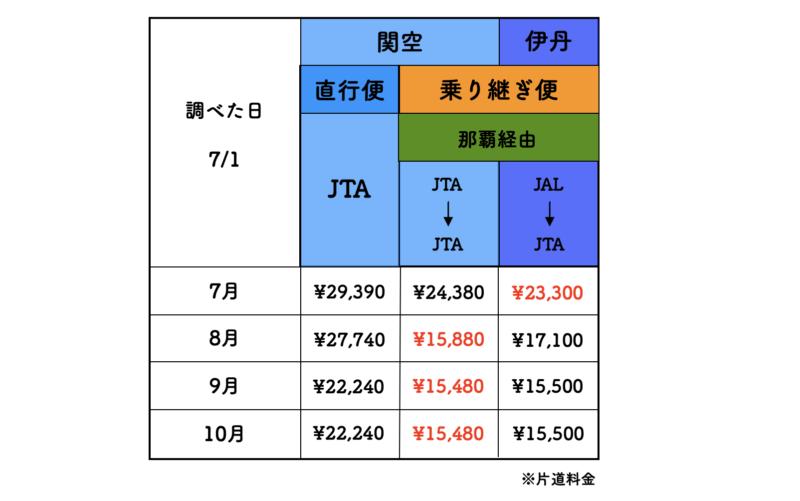大阪 石垣島 jal