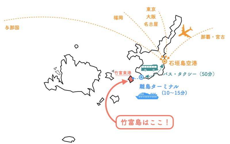 竹富島 行き方