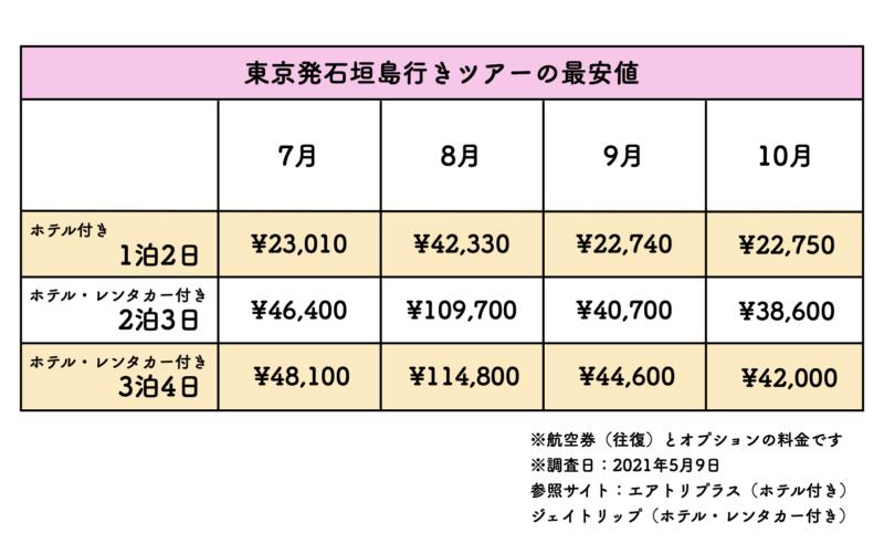 東京 石垣島 ツアー 料金表