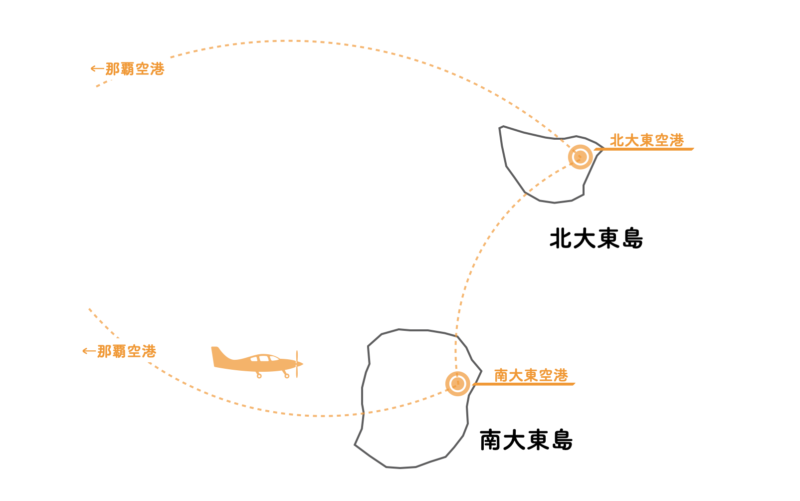 大東島 飛行機